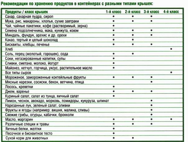 http://tupperware-online.ru/images/upload/Tablicca_hraneniya_produktov.jpg